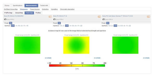 微距好入门 DXO公布索尼FE 50mm微距评分