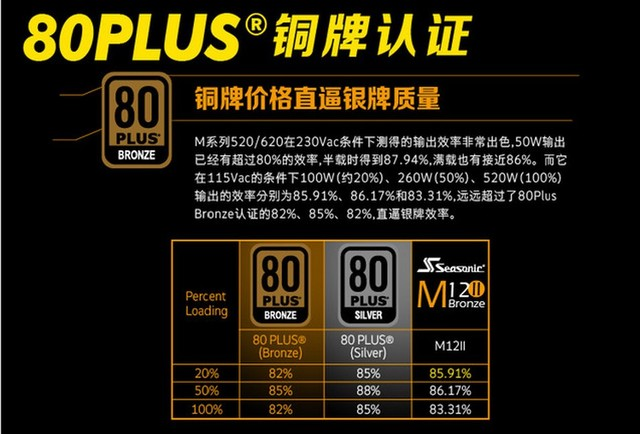 节约是种美德  海韵M520铜牌价格银牌效率