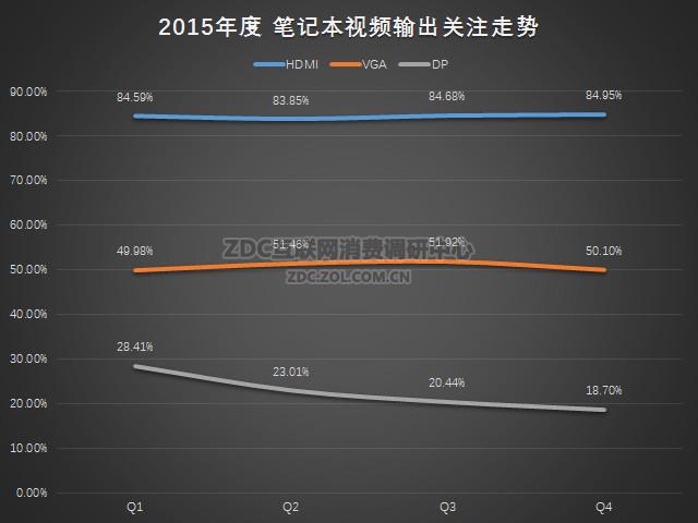 2015-2016年中国笔记本电脑市场研究年度报告