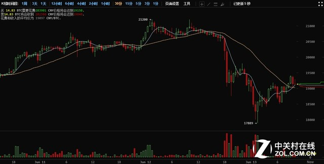 一夜回到解放前 比特币价格暴跌10%