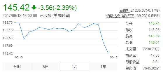 苹果股价周一下跌2% 较上月环比大降7%