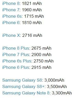 论电池容量 iPhone8不及三星Note8近一半