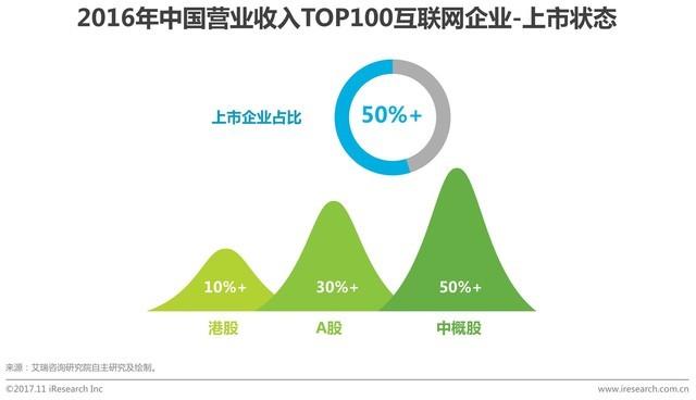 中国互联网企业收入榜:京东超阿里千亿