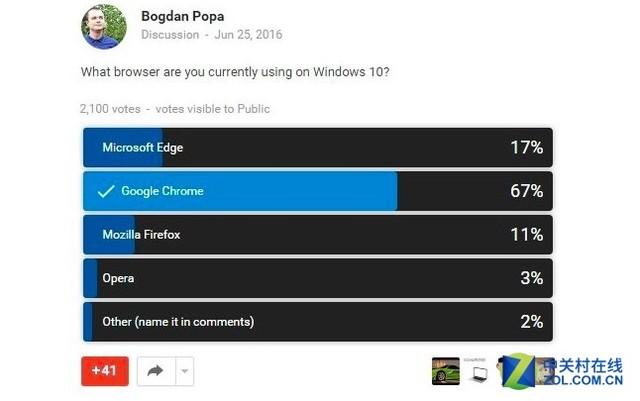 投票表明Google Chrome是Windows 10平台上最受欢迎的浏览器