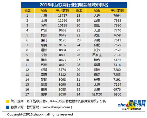 2016年用工薪酬答告:游玩企业最高