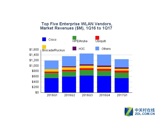 IDC:2017年一季度企业WLAN市场增4.4%