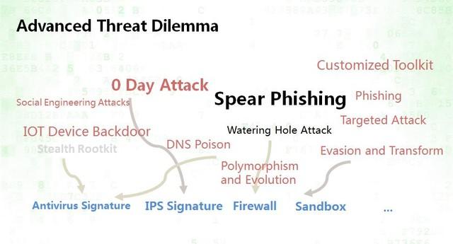 RSA 2017:应对高级威胁的行业趋势