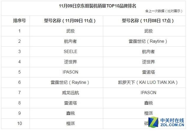 9日截至11时京东台式电脑销量战报 武极组装机排名榜首