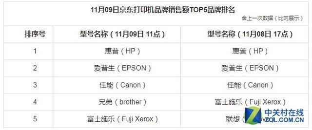 2017京东双.11第9天办公打印设备销量排行榜 佳能打印机品牌进入前三