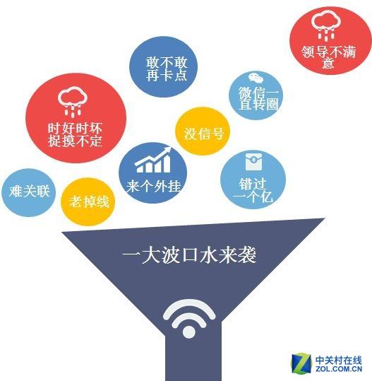 """SuperWi-Fi如何搞定会场""""万人互动""""?"""