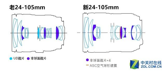 套机头的进化 佳能新老24-105mm对比评测