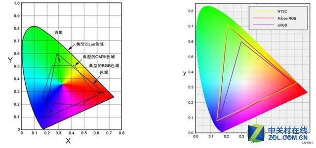 显示器AdobeRGB和sRGB色域哪种更实用?