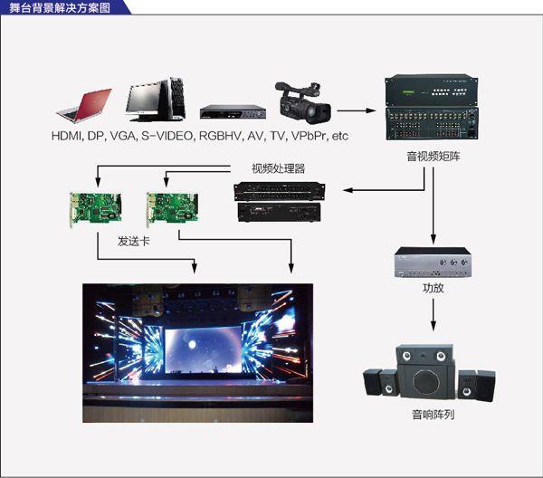 诚芯光电舞台专用LED显示屏解决方案