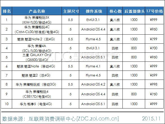 千元以下5英寸手机谁最强 华为or小米?