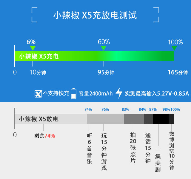 双面2.5D+3G运存 小辣椒X5全面评测