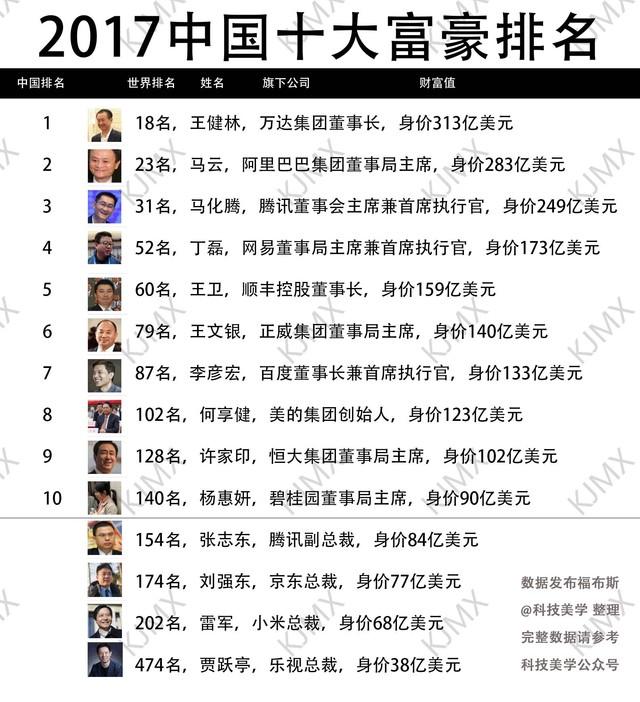 2017全球、中国10大富豪排名,快来看看有没有