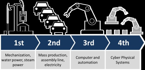 行业4.0是IT未来的蓝图