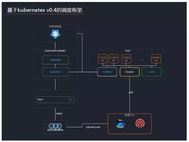容器三年 谷歌开源的Kubernetes解析