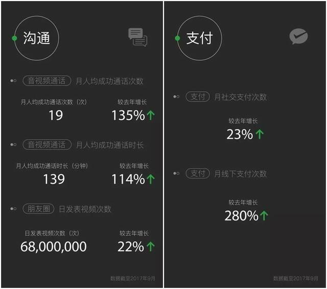 微信每日发送消息380亿次 你贡献了多少?