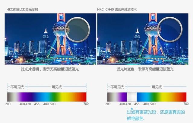 曲面打破千元壁垒,HKC超薄曲面显示器仅899