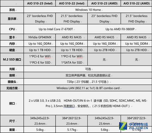7代APU一体机 评联想致美510性能版评