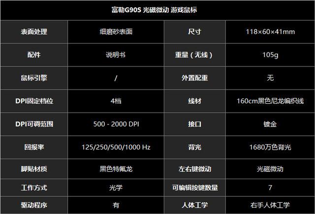 5000万次! 富勒G90S光磁微动鼠标评测