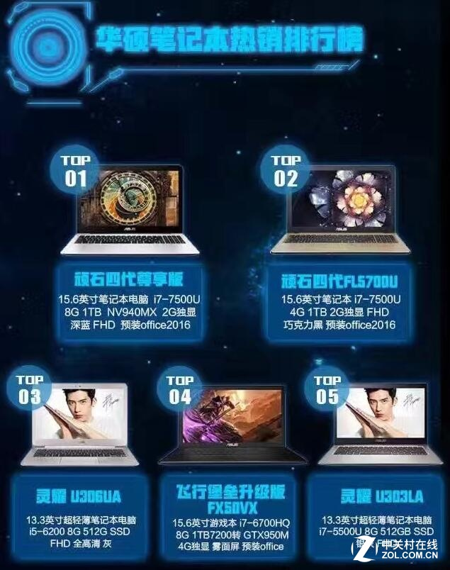 华硕双·11战报:10分钟销量突破千万!