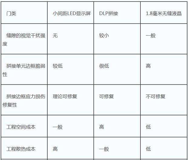 实力发言 TCL液晶拼接屏获行业用户点赞