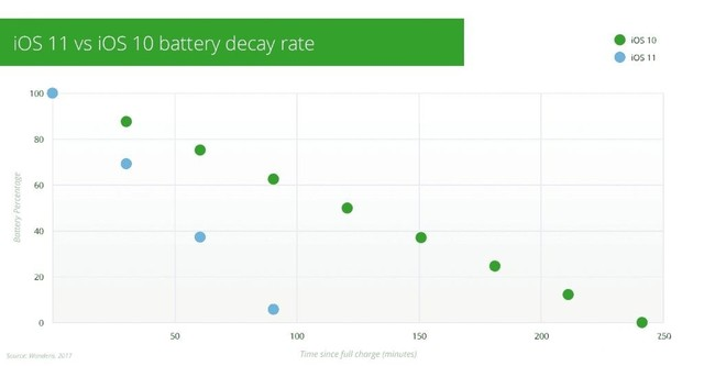 """iOS 11深陷""""耗电门"""" 仅有前版本40%水平"""