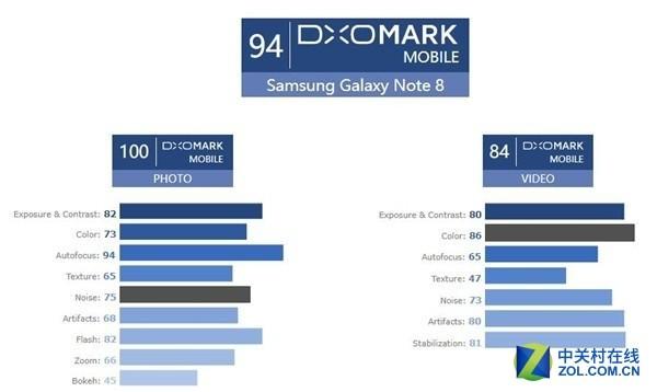 拍照测试比分 三星Note8和iPhone8P相同