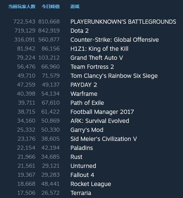 绝地求生同时在线玩家数超Dota2升至第一
