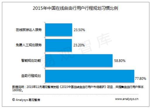 百度旅游发布2015中国自由行市场研究报告