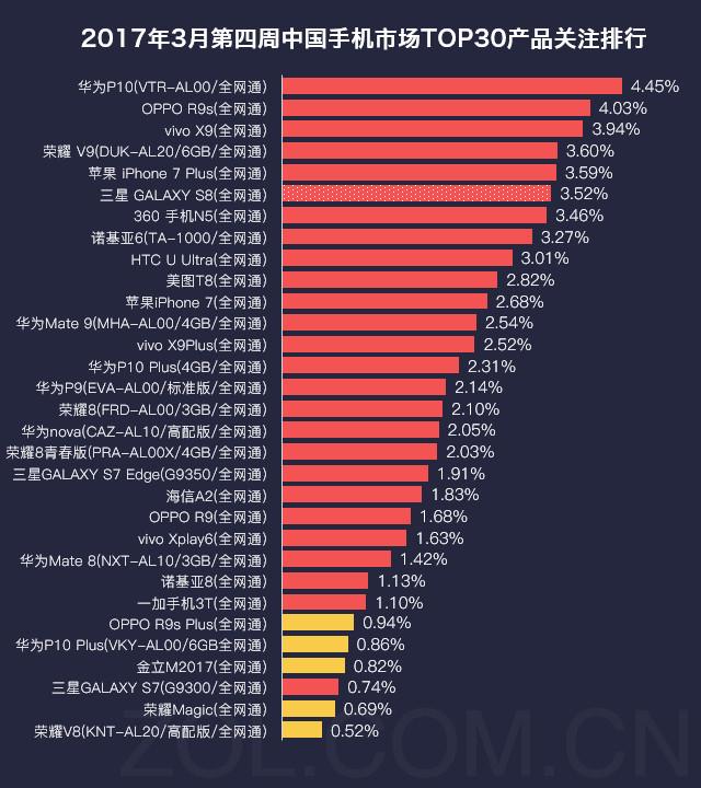 手机榜评:华为P10拔头筹 LG G6遗憾落榜