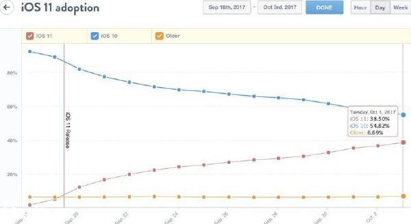 iOS 11安装率比前版本下降10% 遭到冷淡
