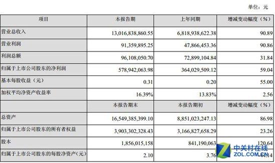乐视发展迅猛 去年净利5.79亿元增长59%