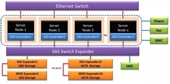 浪潮推出全新SAS Switch储存设备SF-S1