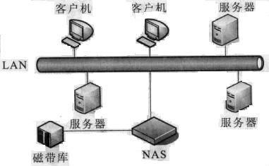 扒历史:网络附加存储NAS从哪儿来?