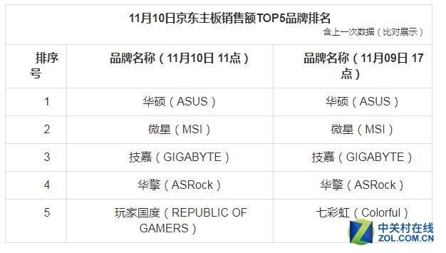 10日截至11时京东电脑配件销量战报 罗技品牌当日销量位居榜首