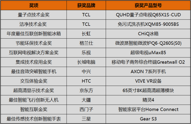 中国创造崛起!2016IFA创新大奖被国产包揽