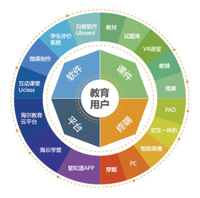 特征维度结构图
