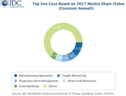 2000亿市场诞生 今年物联网投资爆发