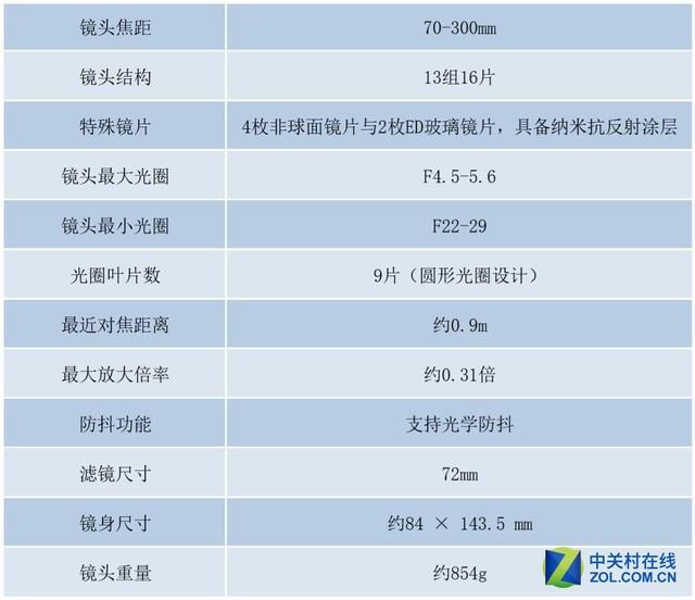 大变焦远射利器 索尼FE 70-300mm G评测