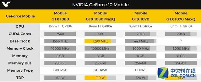 频率功耗均降 新移动GTX 1080/1070曝光