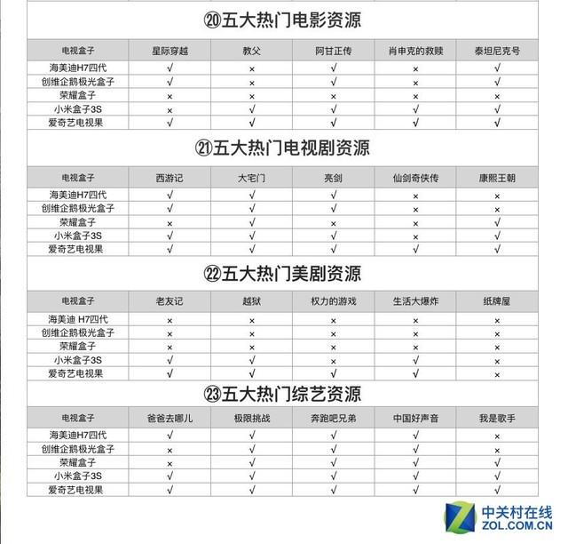 小米荣耀电视果等热门电视盒子50项横评
