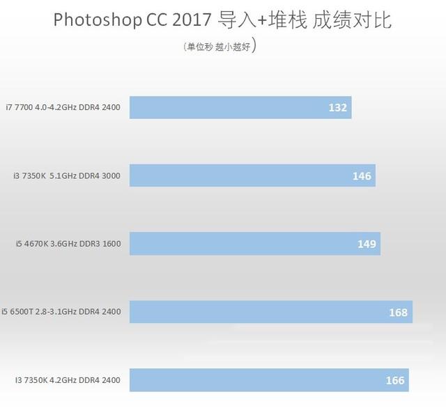 5.1GHz战翻i5 i3 7350K不锁倍频CPU首测