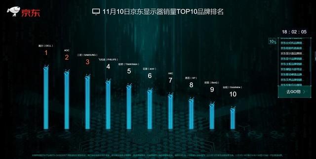 10日京东显示器榜单:戴尔勇夺日榜第一