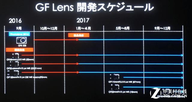 中画幅上发力 富士GF镜头路线图曝光