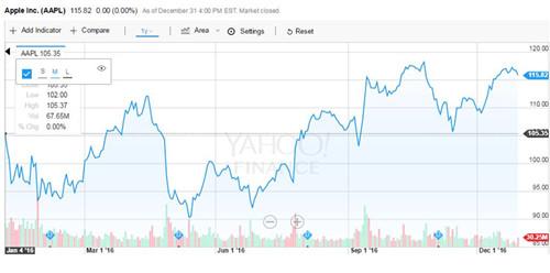 增长超福特总市值 苹果大涨560亿美金