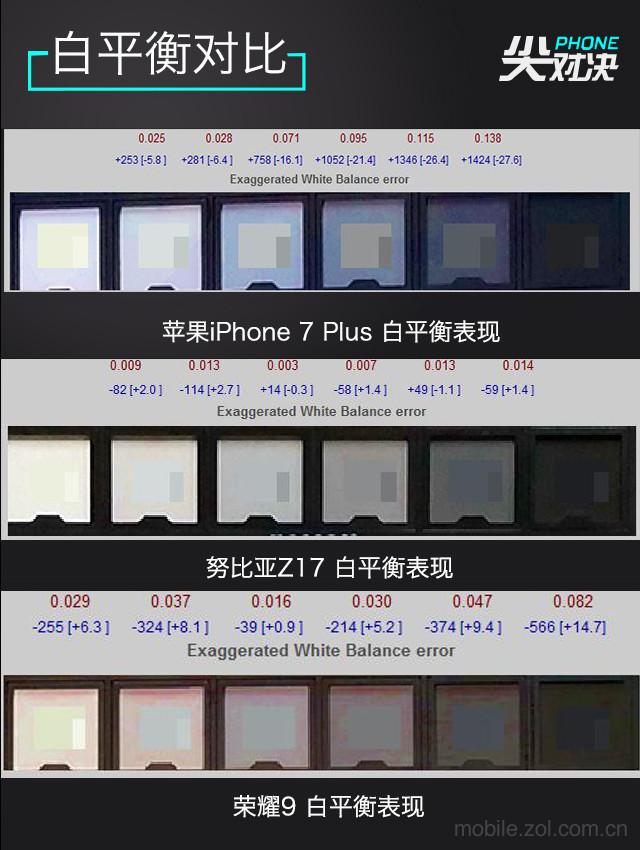 最强处理器之争:苹果/努比亚/荣耀PK