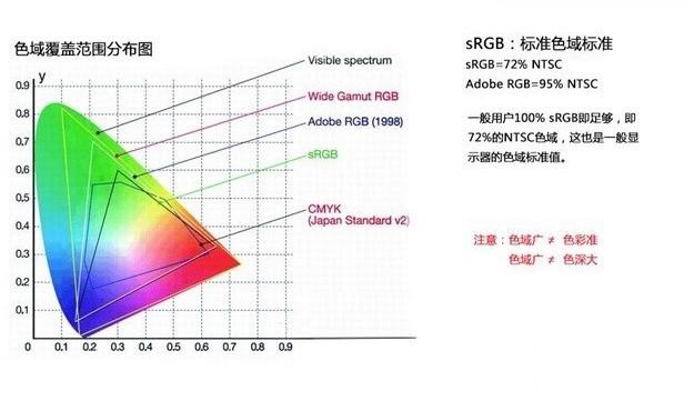 NTSC色域对于专业显示器意味着什么?